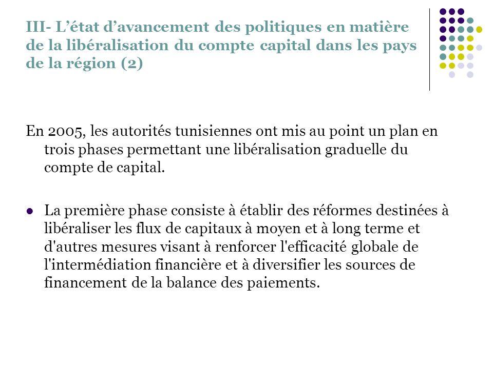 III- Létat davancement des politiques en matière de la libéralisation du compte capital dans les pays de la région (2) En 2005, les autorités tunisien