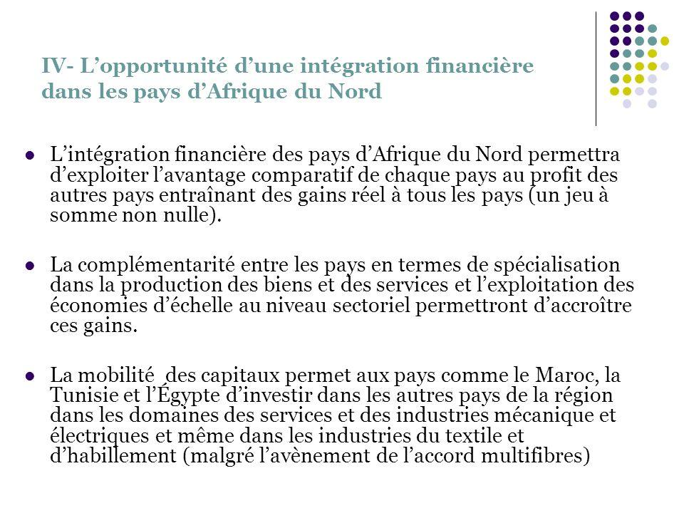 IV- Lopportunité dune intégration financière dans les pays dAfrique du Nord Lintégration financière des pays dAfrique du Nord permettra dexploiter lav