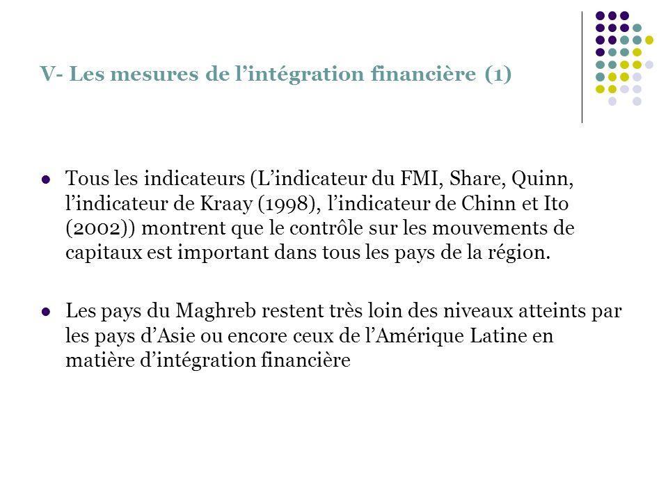 V- Les mesures de lintégration financière (1) Tous les indicateurs (Lindicateur du FMI, Share, Quinn, lindicateur de Kraay (1998), lindicateur de Chin