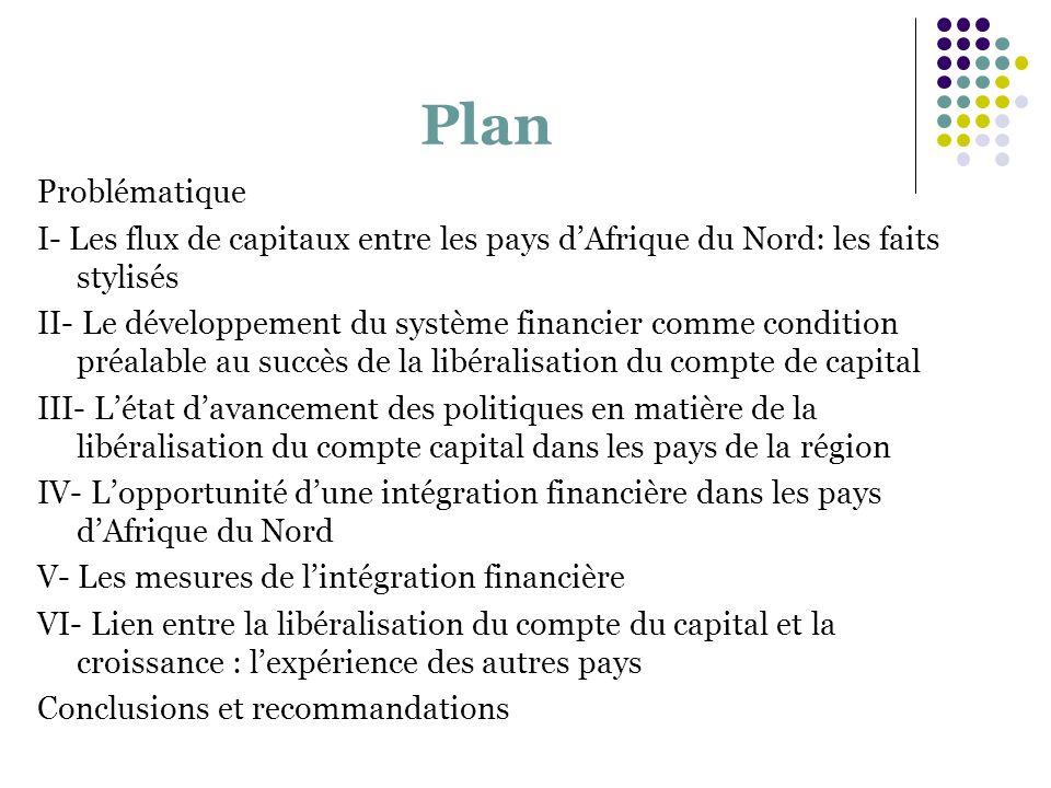 Plan Problématique I- Les flux de capitaux entre les pays dAfrique du Nord: les faits stylisés II- Le développement du système financier comme conditi