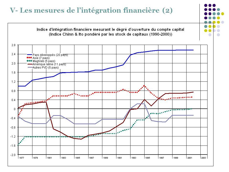 V- Les mesures de lintégration financière (2)