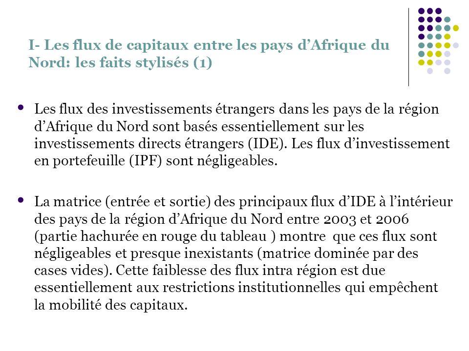 I- Les flux de capitaux entre les pays dAfrique du Nord: les faits stylisés (1) Les flux des investissements étrangers dans les pays de la région dAfr