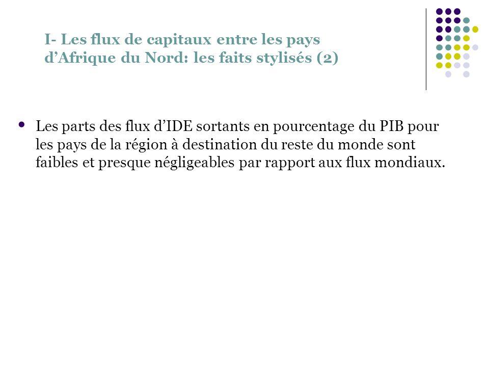 I- Les flux de capitaux entre les pays dAfrique du Nord: les faits stylisés (2) Les parts des flux dIDE sortants en pourcentage du PIB pour les pays d