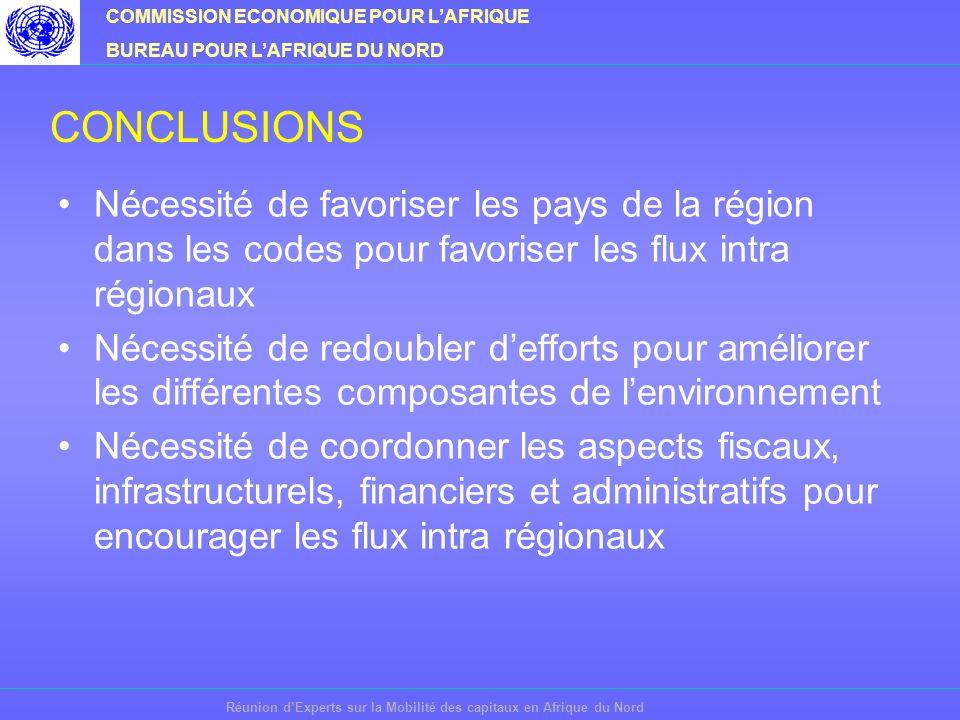 COMMISSION ECONOMIQUE POUR LAFRIQUE BUREAU POUR LAFRIQUE DU NORD Réunion dExperts sur la Mobilité des capitaux en Afrique du Nord CONCLUSIONS Nécessité de favoriser les pays de la région dans les codes pour favoriser les flux intra régionaux Nécessité de redoubler defforts pour améliorer les différentes composantes de lenvironnement Nécessité de coordonner les aspects fiscaux, infrastructurels, financiers et administratifs pour encourager les flux intra régionaux