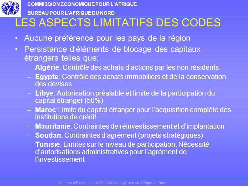 COMMISSION ECONOMIQUE POUR LAFRIQUE BUREAU POUR LAFRIQUE DU NORD Réunion dExperts sur la Mobilité des capitaux en Afrique du Nord LES ASPECTS LIMITATIFS DES CODES Aucune préférence pour les pays de la région Persistance déléments de blocage des capitaux étrangers telles que: –Algérie: Contrôle des achats dactions par les non résidents –Egypte: Contrôle des achats immobiliers et de la conservation des devises –Libye: Autorisation préalable et limite de la participation du capital étranger (50%) –Maroc:Limite du capital étranger pour lacquisition complète des institutions de crédit –Mauritanie: Contraintes de réinvestissement et dimplantation –Soudan: Contraintes dagrément (projets stratégiques) –Tunisie: Limites sur le niveau de participation; Nécessité dautorisations administratives pour lagrément de linvestissement
