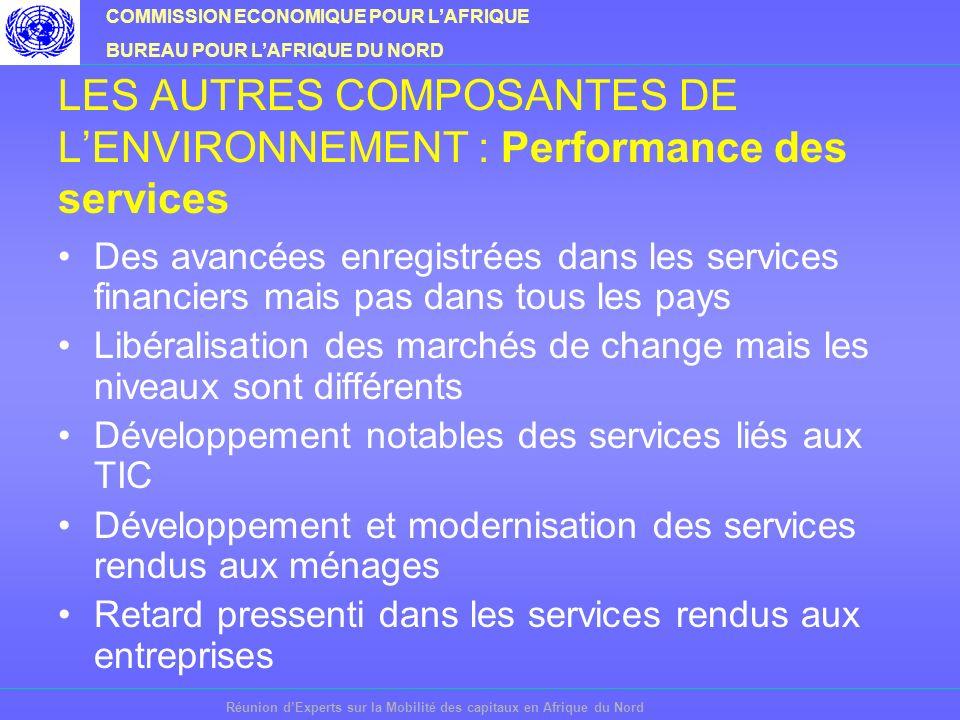 COMMISSION ECONOMIQUE POUR LAFRIQUE BUREAU POUR LAFRIQUE DU NORD Réunion dExperts sur la Mobilité des capitaux en Afrique du Nord LES AUTRES COMPOSANTES DE LENVIRONNEMENT : Performance des services Des avancées enregistrées dans les services financiers mais pas dans tous les pays Libéralisation des marchés de change mais les niveaux sont différents Développement notables des services liés aux TIC Développement et modernisation des services rendus aux ménages Retard pressenti dans les services rendus aux entreprises