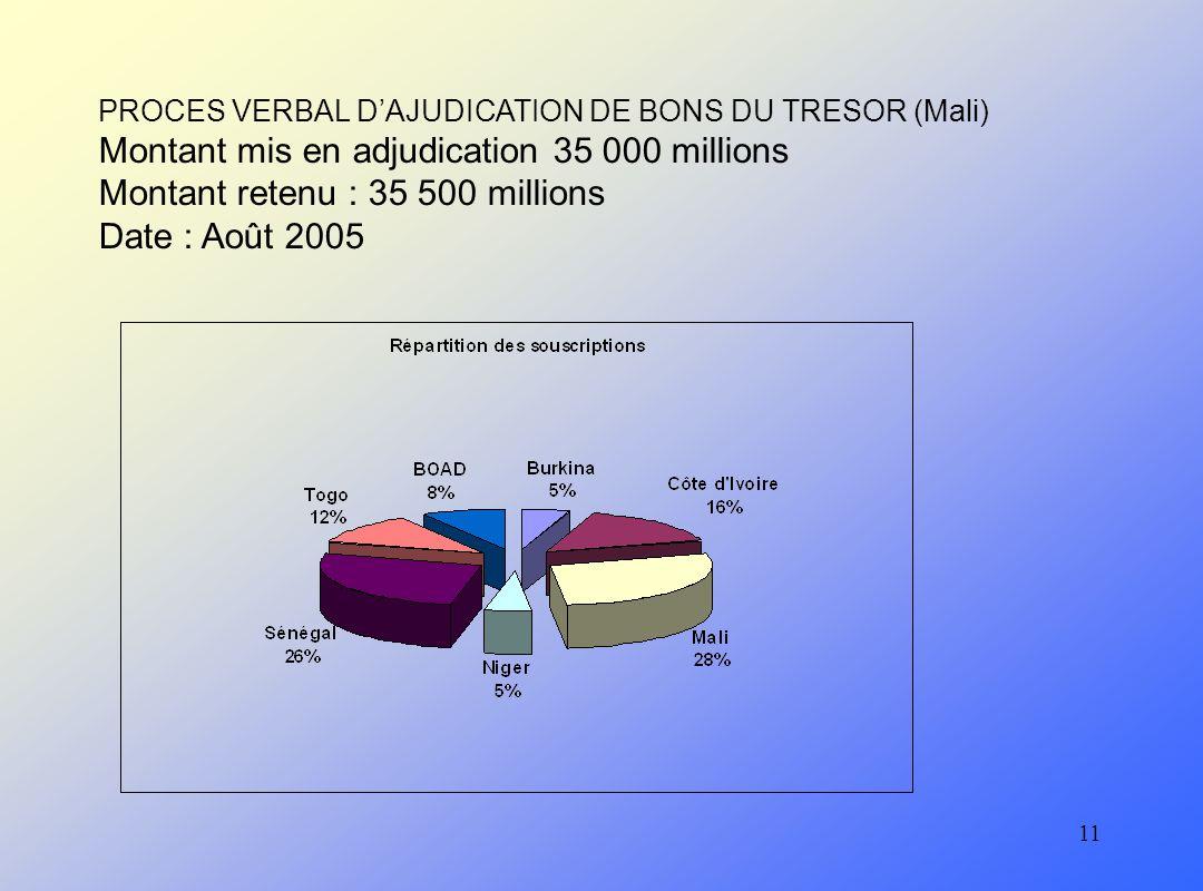 11 PROCES VERBAL DAJUDICATION DE BONS DU TRESOR (Mali) Montant mis en adjudication 35 000 millions Montant retenu : 35 500 millions Date : Août 2005
