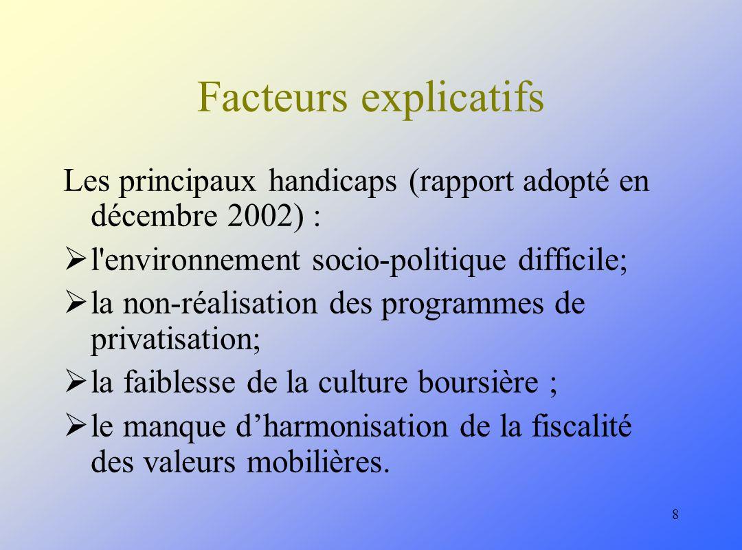 8 Facteurs explicatifs Les principaux handicaps (rapport adopté en décembre 2002) : l environnement socio-politique difficile; la non-réalisation des programmes de privatisation; la faiblesse de la culture boursière ; le manque dharmonisation de la fiscalité des valeurs mobilières.