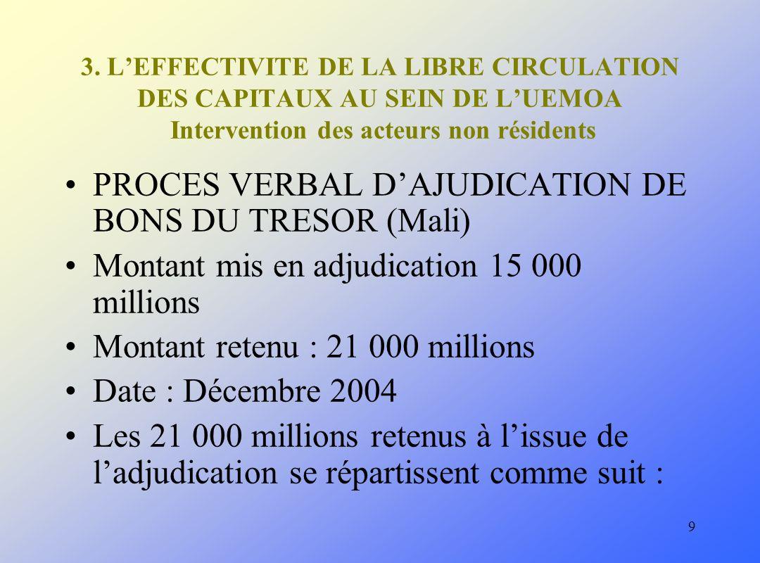 9 3. LEFFECTIVITE DE LA LIBRE CIRCULATION DES CAPITAUX AU SEIN DE LUEMOA Intervention des acteurs non résidents PROCES VERBAL DAJUDICATION DE BONS DU