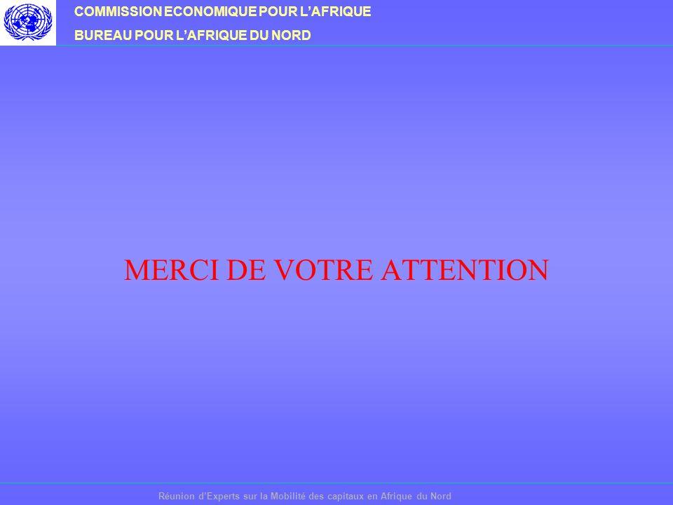 COMMISSION ECONOMIQUE POUR LAFRIQUE BUREAU POUR LAFRIQUE DU NORD Réunion dExperts sur la Mobilité des capitaux en Afrique du Nord MERCI DE VOTRE ATTENTION