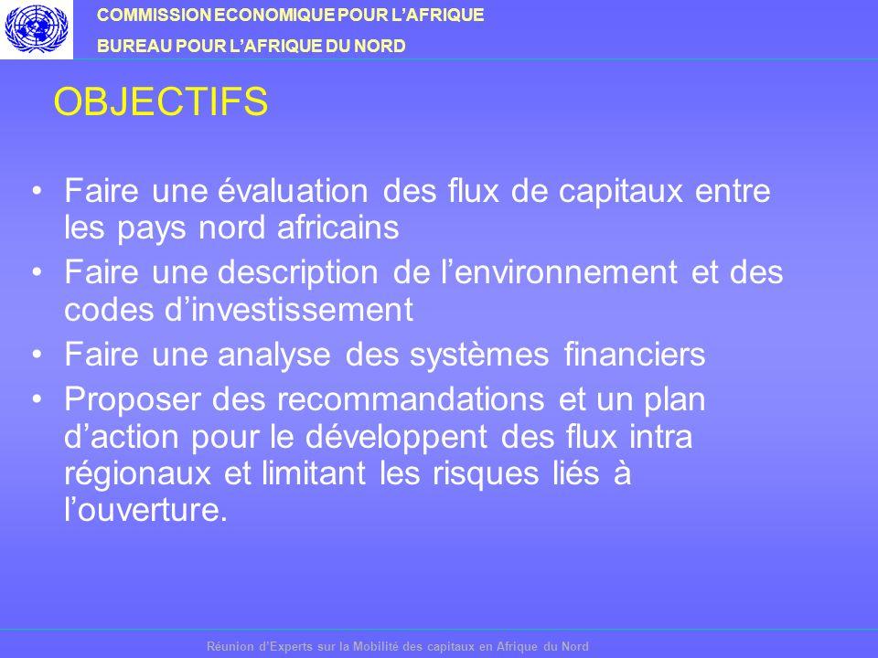 COMMISSION ECONOMIQUE POUR LAFRIQUE BUREAU POUR LAFRIQUE DU NORD Réunion dExperts sur la Mobilité des capitaux en Afrique du Nord OBJECTIFS Faire une évaluation des flux de capitaux entre les pays nord africains Faire une description de lenvironnement et des codes dinvestissement Faire une analyse des systèmes financiers Proposer des recommandations et un plan daction pour le développent des flux intra régionaux et limitant les risques liés à louverture.