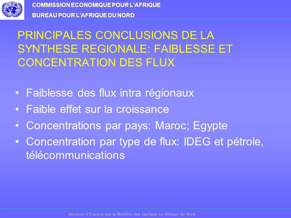 COMMISSION ECONOMIQUE POUR LAFRIQUE BUREAU POUR LAFRIQUE DU NORD Réunion dExperts sur la Mobilité des capitaux en Afrique du Nord PRINCIPALES CONCLUSIONS DE LA SYNTHESE REGIONALE: FAIBLESSE ET CONCENTRATION DES FLUX Faiblesse des flux intra régionaux Faible effet sur la croissance Concentrations par pays: Maroc; Egypte Concentration par type de flux: IDEG et pétrole, télécommunications