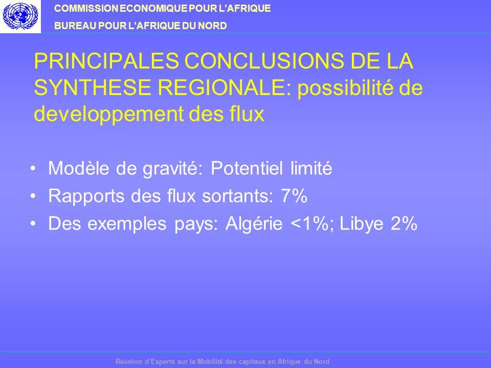 COMMISSION ECONOMIQUE POUR LAFRIQUE BUREAU POUR LAFRIQUE DU NORD Réunion dExperts sur la Mobilité des capitaux en Afrique du Nord PRINCIPALES CONCLUSIONS DE LA SYNTHESE REGIONALE: des inconvénients au niveau de lenvironnement des affaires Environnement de linvestissement marqué par des différences et par la persistance de blocages Systèmes financiers à des niveaux différents de modernisation Seules les bourse du Caire Alexandrie et de Casablanca présentent des résultats à considérer au niveau régional