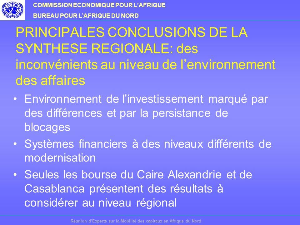 COMMISSION ECONOMIQUE POUR LAFRIQUE BUREAU POUR LAFRIQUE DU NORD Réunion dExperts sur la Mobilité des capitaux en Afrique du Nord PRINCIPALES CONCLUSIONS DE LA SYNTHESE REGIONALE: précautions nécessaires Nécessité de prendre des mesures préventives pour limiter les aspects négatifs de la libéralisation des flux de capitaux