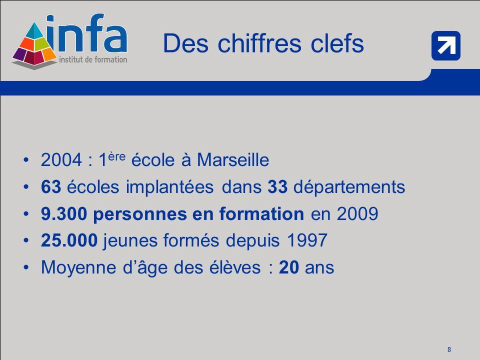 8 Des chiffres clefs 2004 : 1 ère école à Marseille 63 écoles implantées dans 33 départements 9.300 personnes en formation en 2009 25.000 jeunes formés depuis 1997 Moyenne dâge des élèves : 20 ans