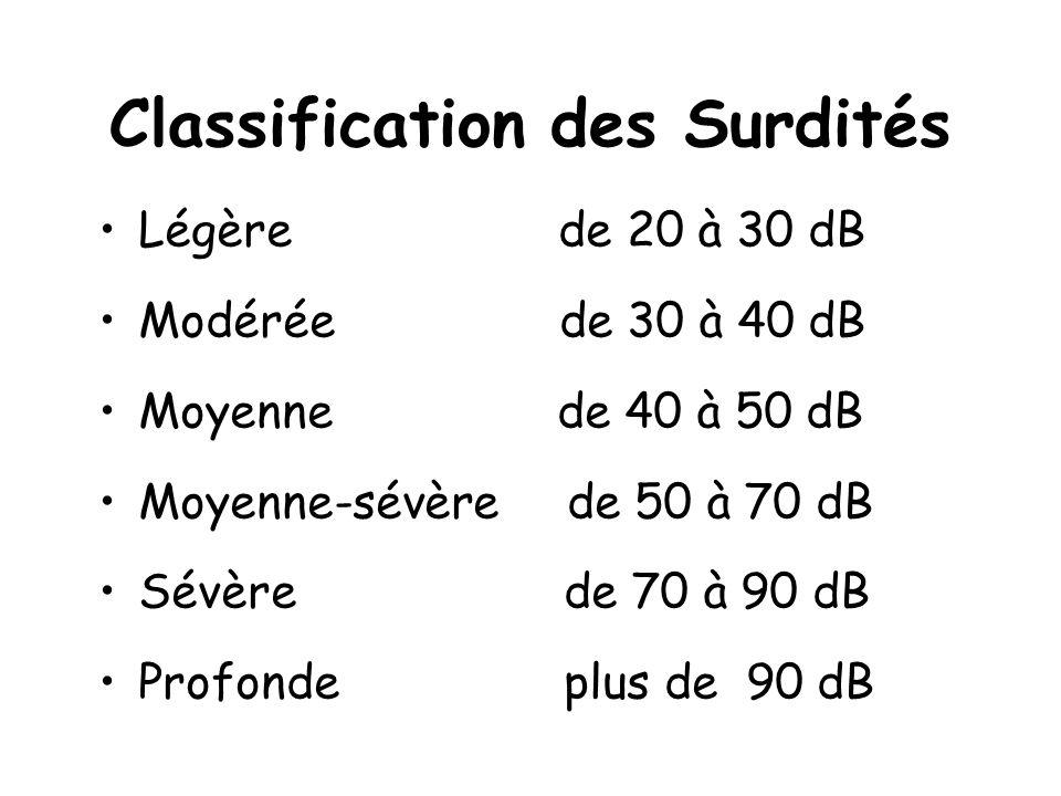 Classification des Surdités Légère de 20 à 30 dB Modérée de 30 à 40 dB Moyenne de 40 à 50 dB Moyenne-sévère de 50 à 70 dB Sévère de 70 à 90 dB Profond