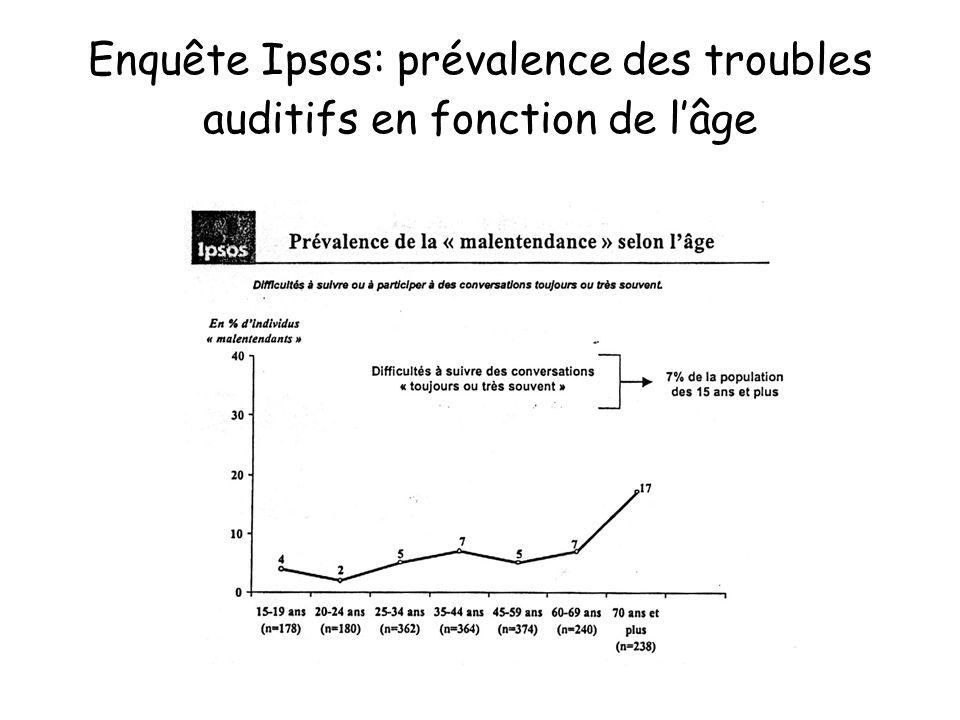 Enquête Ipsos: prévalence des troubles auditifs en fonction de lâge