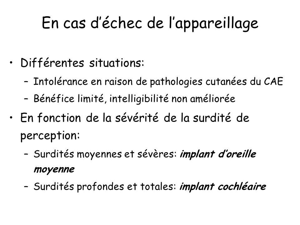 En cas déchec de lappareillage Différentes situations: –Intolérance en raison de pathologies cutanées du CAE –Bénéfice limité, intelligibilité non amé