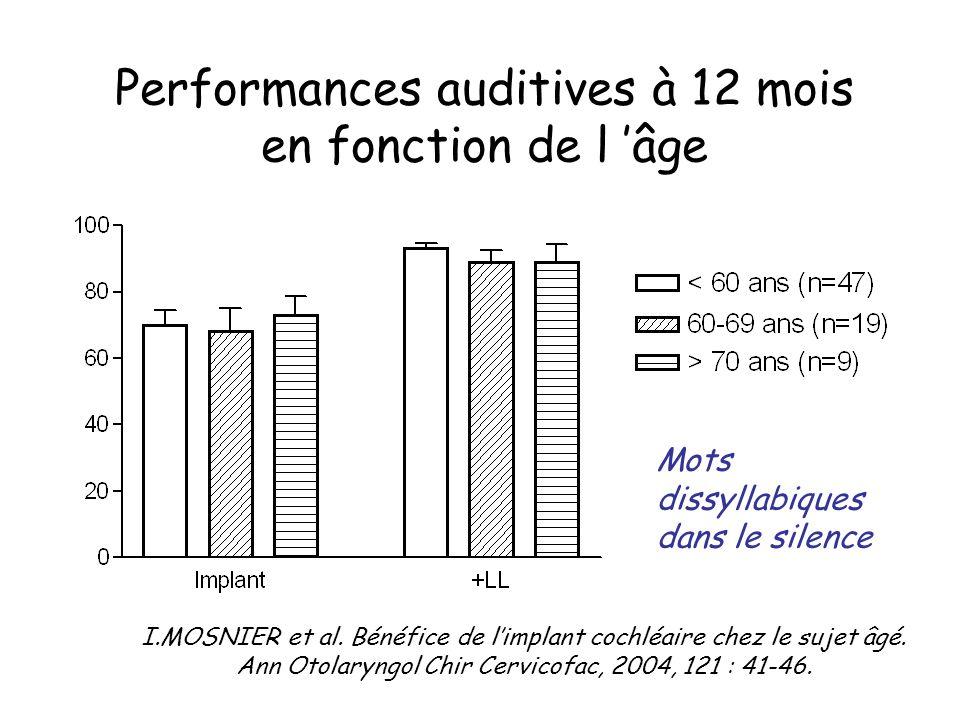 Performances auditives à 12 mois en fonction de l âge Mots dissyllabiques dans le silence I.MOSNIER et al. Bénéfice de limplant cochléaire chez le suj