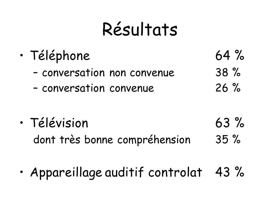 Résultats Téléphone64 % –conversation non convenue38 % –conversation convenue26 % Télévision63 % dont très bonne compréhension35 % Appareillage auditi