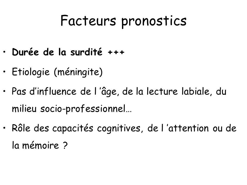 Facteurs pronostics Durée de la surdité +++ Etiologie (méningite) Pas dinfluence de l âge, de la lecture labiale, du milieu socio-professionnel… Rôle
