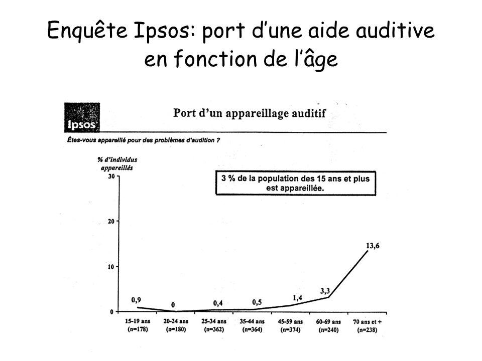 Enquête Ipsos: port dune aide auditive en fonction de lâge
