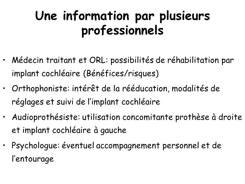 Une information par plusieurs professionnels Médecin traitant et ORL: possibilités de réhabilitation par implant cochléaire (Bénéfices/risques) Orthop