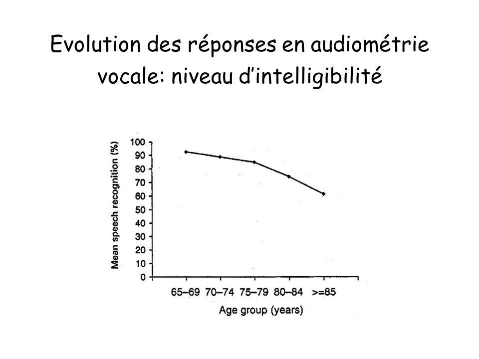 Résultats Téléphone64 % –conversation non convenue38 % –conversation convenue26 % Télévision63 % dont très bonne compréhension35 % Appareillage auditif controlat43 %