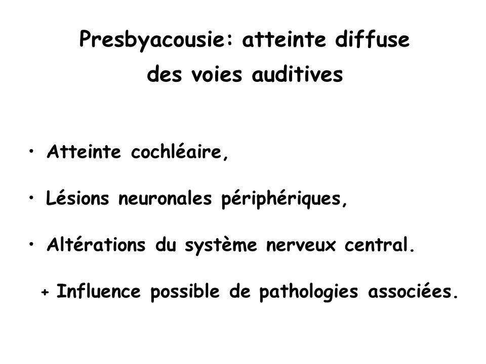 Dégénérescence des voies auditives périphériques Pertes cellulaires et neuronales Anomalies mécaniques: perte délasticité de la membrane basilaire Modifications vasculaires Prédisposition génétique, exposition au bruit, ototoxicité