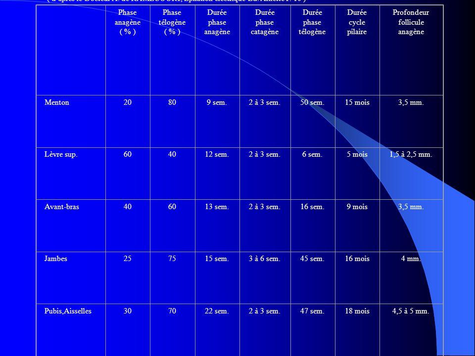 Table de croissance des poils ( daprès le Docteur A. de RAMECOURT, Epilation électrique Ed. Arnette P. 10 ) Phase anagène ( % ) Phase télogène ( % ) D