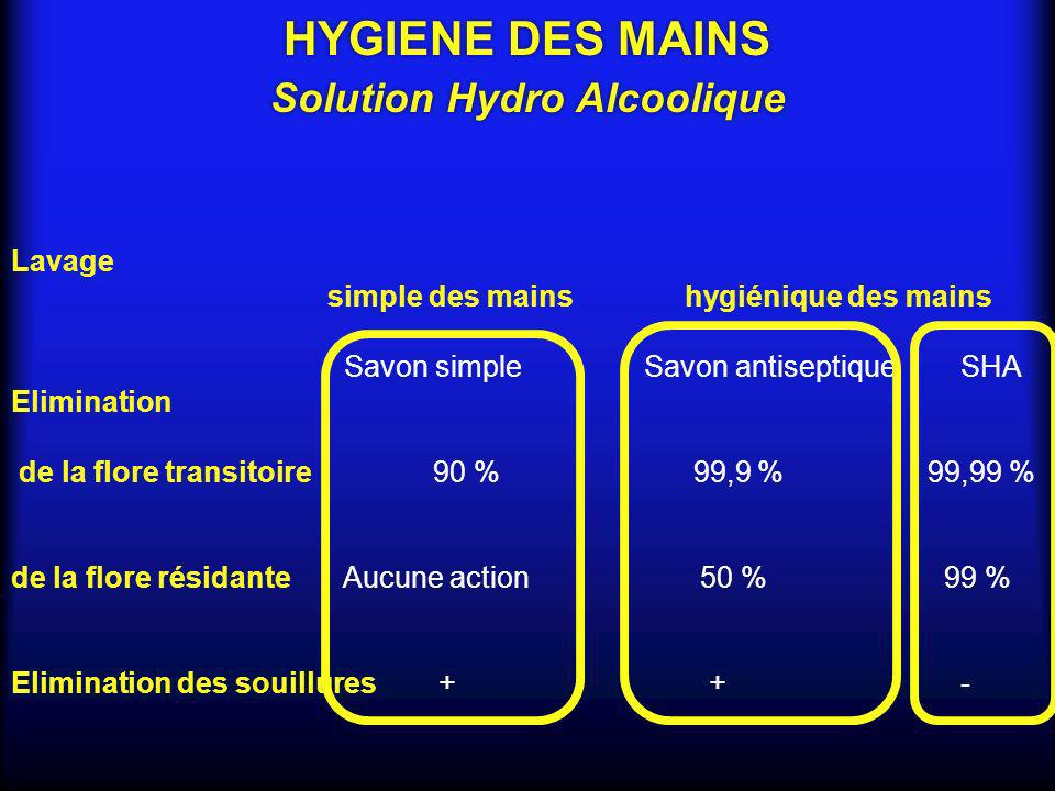 Lavage simple des mains hygiénique des mains Savon simpleSavon antiseptiqueSHA Elimination de la flore transitoire 90 % 99,9 % 99,99 % de la flore rés