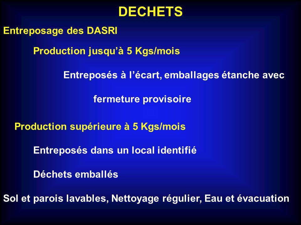 DECHETS Durée maximale de stockage des DASRI Production inférieure à 5 Kgs/mois production et enlèvement ne doit pas excéder 3 mois Production comprise entre 5 Kgs/mois et 100 Kgs/semaine production et enlèvement ne doit pas excéder 7 jours Transport des DASRI : jusquà 15 Kgs Arrêté du 29 mai 2009