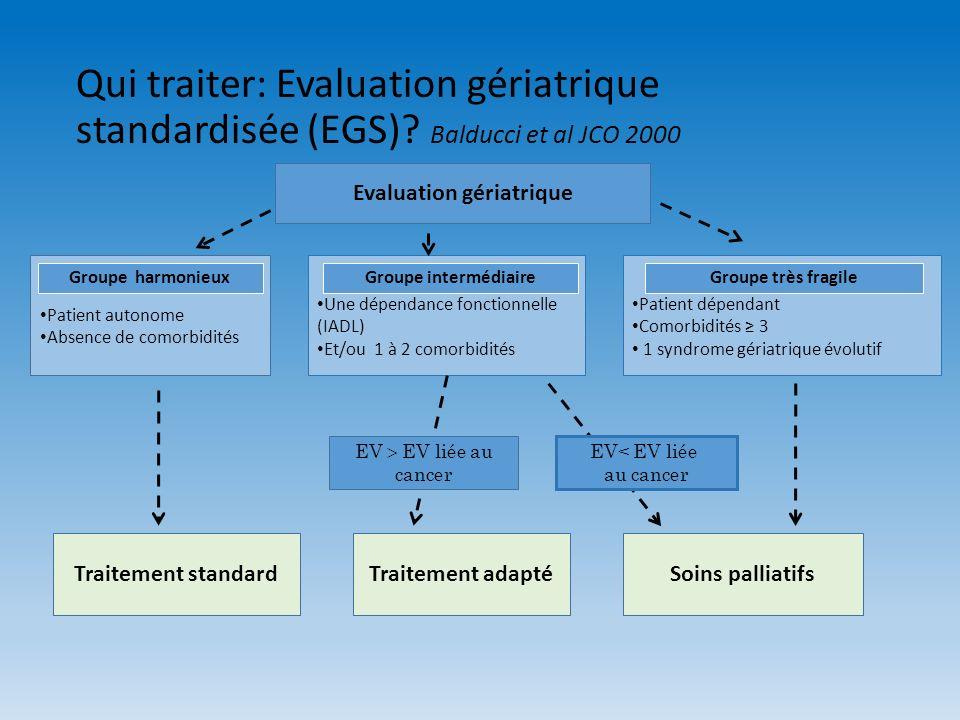 Qui traiter: Evaluation gériatrique standardisée (EGS)? Balducci et al JCO 2000 Patient autonome Absence de comorbidités Une dépendance fonctionnelle