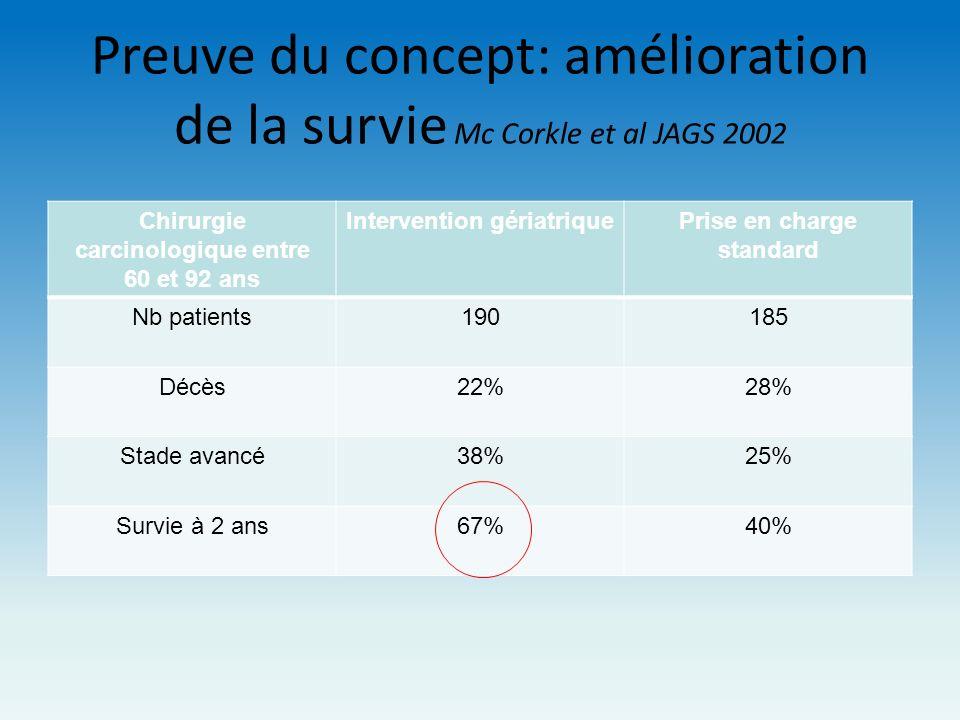 Preuve du concept: amélioration de la survie Mc Corkle et al JAGS 2002 Chirurgie carcinologique entre 60 et 92 ans Intervention gériatriquePrise en ch