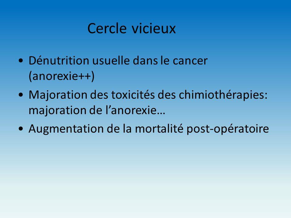 Cercle vicieux Dénutrition usuelle dans le cancer (anorexie++) Majoration des toxicités des chimiothérapies: majoration de lanorexie… Augmentation de