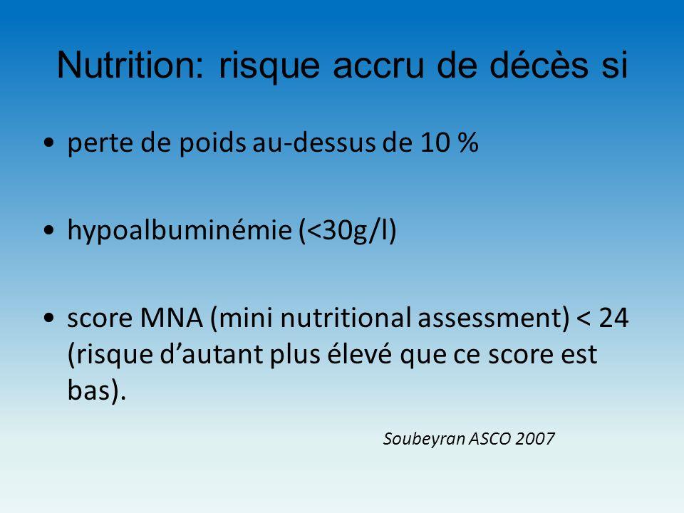Nutrition: risque accru de décès si perte de poids au-dessus de 10 % hypoalbuminémie (<30g/l) score MNA (mini nutritional assessment) < 24 (risque dau