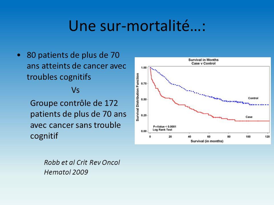 Une sur-mortalité…: 80 patients de plus de 70 ans atteints de cancer avec troubles cognitifs Vs Groupe contrôle de 172 patients de plus de 70 ans avec