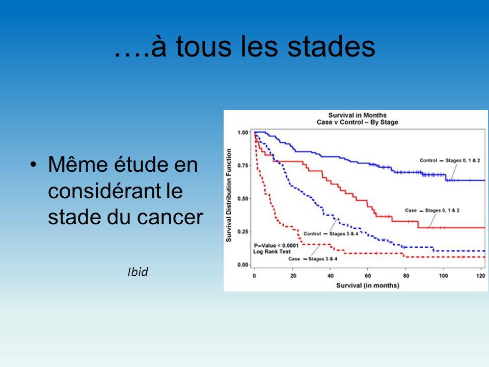 ….à tous les stades Même étude en considérant le stade du cancer Ibid