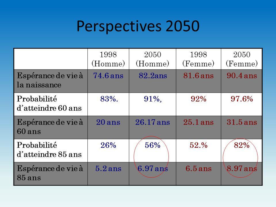 Perspectives 2050 1998 (Homme) 2050 (Homme) 1998 (Femme) 2050 (Femme) Espérance de vie à la naissance 74.6 ans82.2ans81.6 ans90.4 ans Probabilité datt