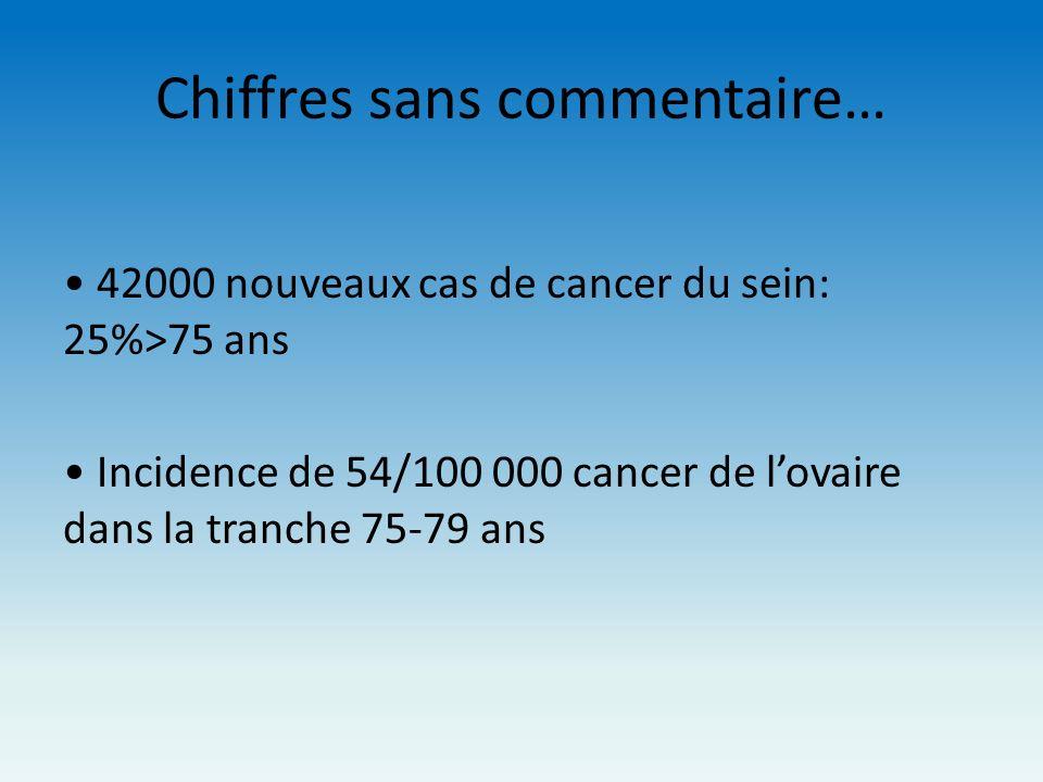 Chiffres sans commentaire… 42000 nouveaux cas de cancer du sein: 25%>75 ans Incidence de 54/100 000 cancer de lovaire dans la tranche 75-79 ans