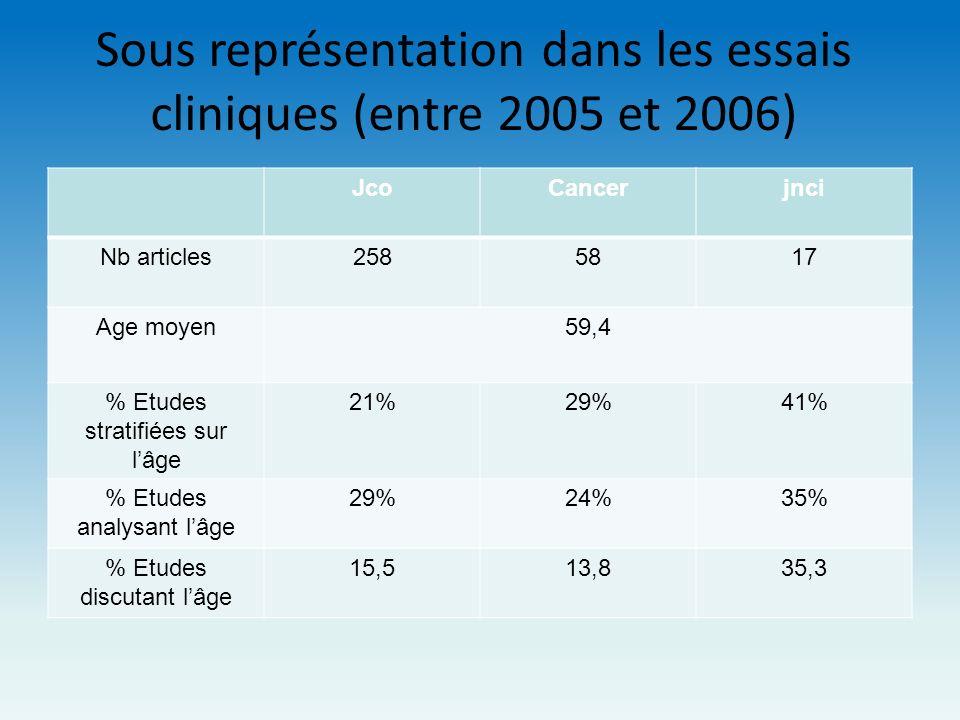 Sous représentation dans les essais cliniques (entre 2005 et 2006) JcoCancerjnci Nb articles2585817 Age moyen59,4 % Etudes stratifiées sur lâge 21%29%