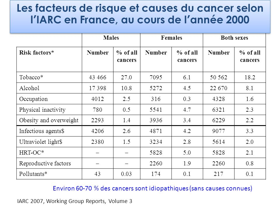 MalesFemalesBoth sexes Risk factors*Number% of all cancers Number% of all cancers Number% of all cancers Tobacco*43 46627.070956.150 56218.2 Alcohol17