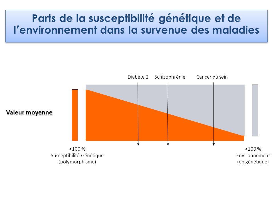 Diabète 2SchizophrénieCancer du sein Valeur moyenne <100 % Susceptibilité Génétique (polymorphisme) <100 % Environnement (épigénétique) Parts de la su