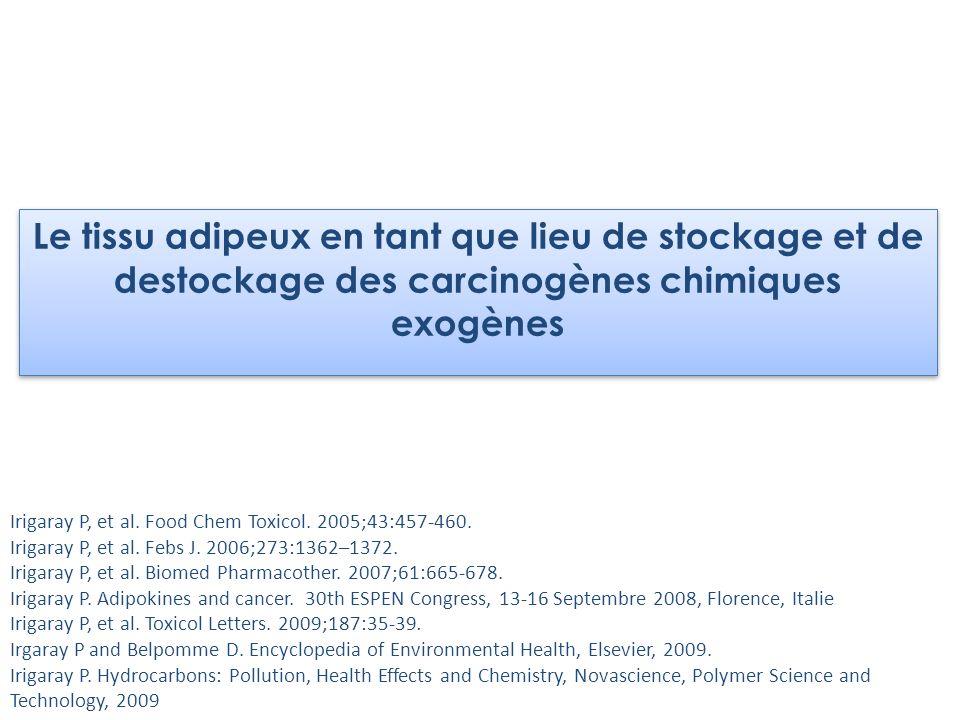 Le tissu adipeux en tant que lieu de stockage et de destockage des carcinogènes chimiques exogènes Irigaray P, et al. Food Chem Toxicol. 2005;43:457-4