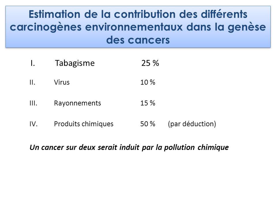 I.Tabagisme25 % II.Virus10 % III.Rayonnements15 % IV.Produits chimiques50 %(par déduction) Un cancer sur deux serait induit par la pollution chimique