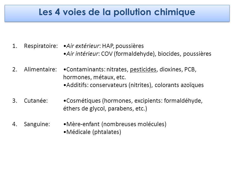 1.Respiratoire: 2.Alimentaire: 3.Cutanée: 4.Sanguine: Air extérieur: HAP, poussières Air intérieur: COV (formaldehyde), biocides, poussières Contamina