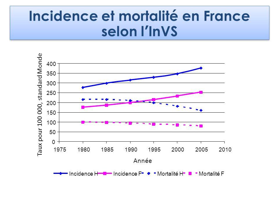 Incidence et mortalité en France selon lInVS Année Taux pour 100 000, standard Monde Incidence HIncidence FMortalité HMortalité F