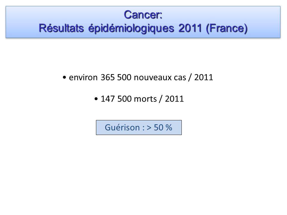 environ 365 500 nouveaux cas / 2011 147 500 morts / 2011 Guérison : > 50 % Cancer: Résultats épidémiologiques 2011 (France) Cancer: