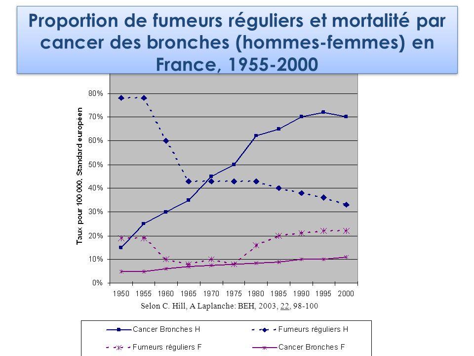 Selon C. Hill, A Laplanche: BEH, 2003, 22, 98-100 Proportion de fumeurs réguliers et mortalité par cancer des bronches (hommes-femmes) en France, 1955