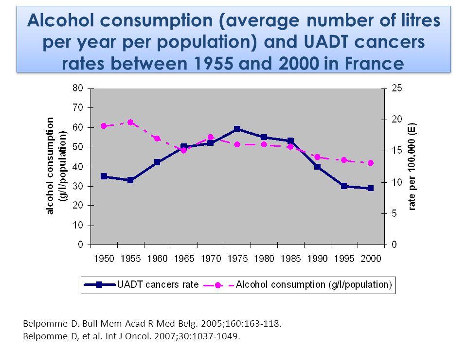 Belpomme D. Bull Mem Acad R Med Belg. 2005;160:163-118. Belpomme D, et al. Int J Oncol. 2007;30:1037-1049. Alcohol consumption (average number of litr